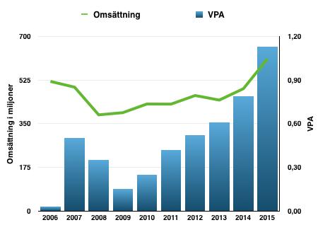 Utveckling VPA och Omsättning - Biotage