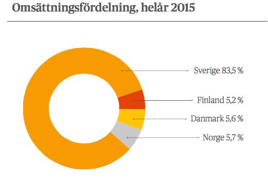 Omsättningsfördelning 2015 - eWork