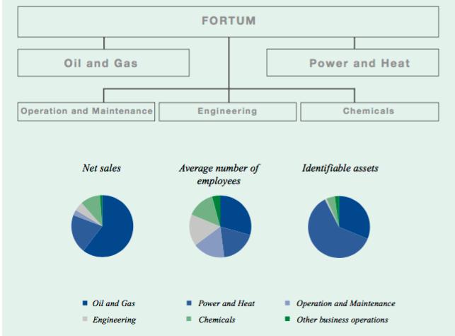Organisationsstruktur - Fortum