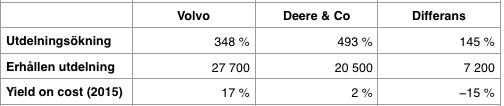 Utdelningsavkastning 1995 till 2016 - Deere & Company och Volvo