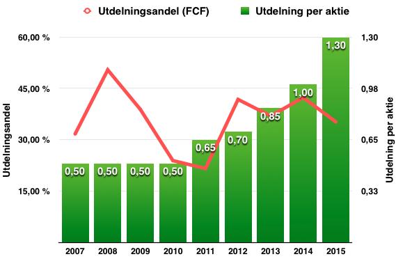 Utdelningens och utdelningsandelen (utdelning i förhållande till fritt kassaflöde) utveckling - Nordnet