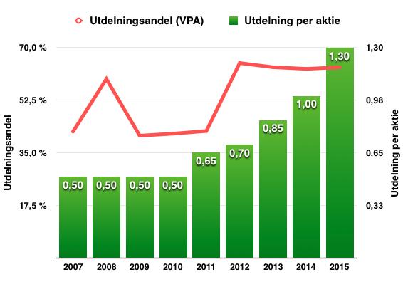 Utdelningens och utdelningsandelens utveckling perioden 2007-2016 - Nordnet