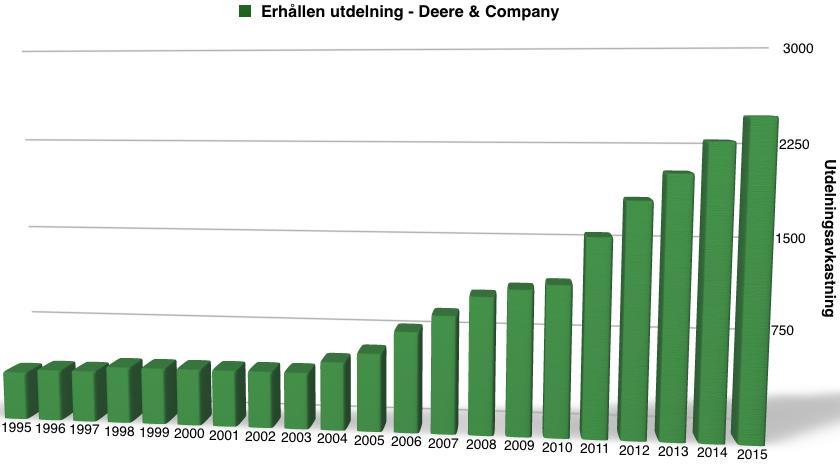 Utdelningsavkastning perioden 1995 till 2016 - Deere & Co