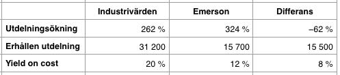 Jämförelse utdelnings- och totalavkastning efter 21 år - Industrivärden och Emerson