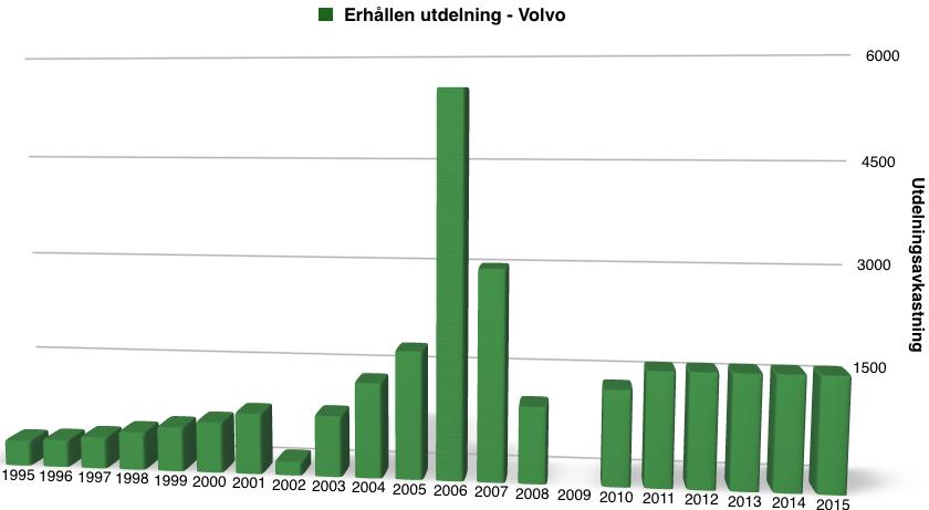 Utdelningsavkastning perioden 1995 till 2016 - Volvo