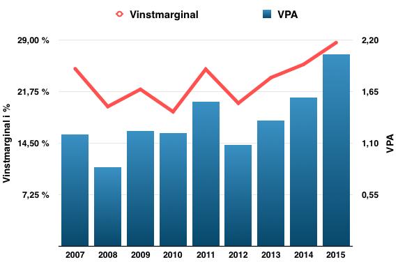 Vinstmarginalens och vinstens utveckling under perioden 2007-2016 - Nordnet
