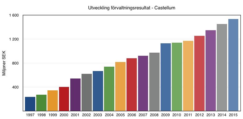 Utveckling förvaltningsresultat under perioden 1997 till 2016 - Castellum