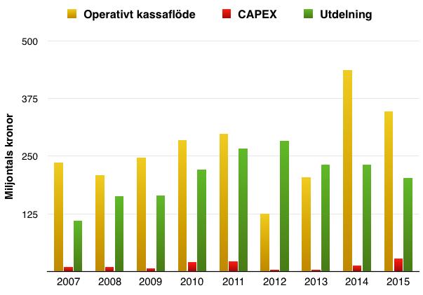 Kassaflöde från verksamheten i förhållande till Capex (investeringar) och utdelning under perioden 2006-2016 - Avanza