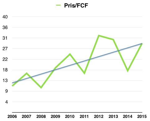 Vad man fått betala för Avanzas fria kassaflödet under perioden 2006 till 2016
