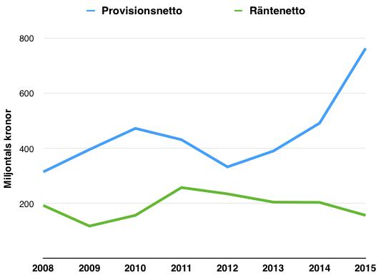 Så här har provisions- och räntenettot utvecklats under perioden 2008 till 2016 - Avanza
