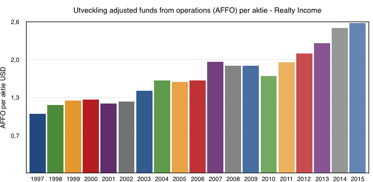 Utveckling adjusted funds from operations (AFFO) per aktie 1997 till 2016 - Realty Income