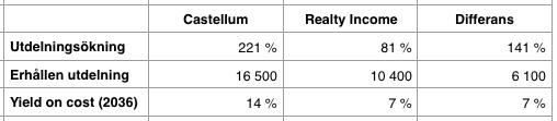 Prognos utdelningsavkastning 2016 till 2036 - Realty Income och Castellum