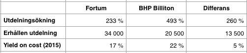 Utdelningsavkastning 1999 till 2016 - Fortum och BHP Billiton