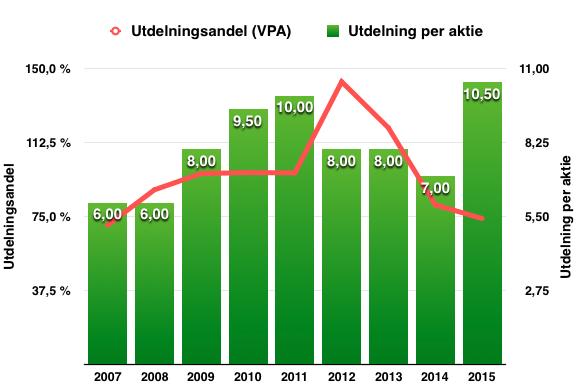 Utdelningens och utdelningsandelens utveckling under perioden 2007 till 2016 - Avanza
