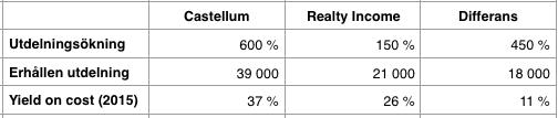 Utdelningsavkastning 1997-2016 - Realty Income och Castellum