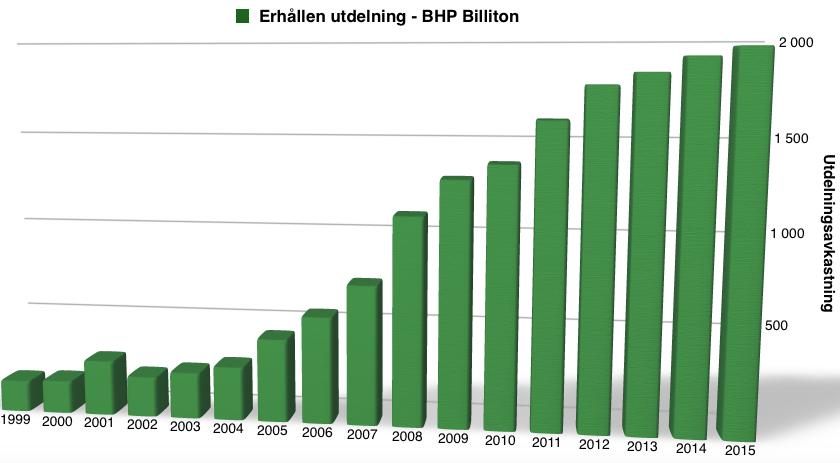 Utdelningsavkastning perioden 1999 till 2016 - BHP Billiton