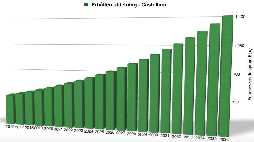 Hypotetisk utdelningsavkastning 2016 till 2036 - Castellum