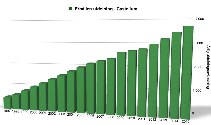 Utdelningsavkastning perioden 1997-2016 - Castellum