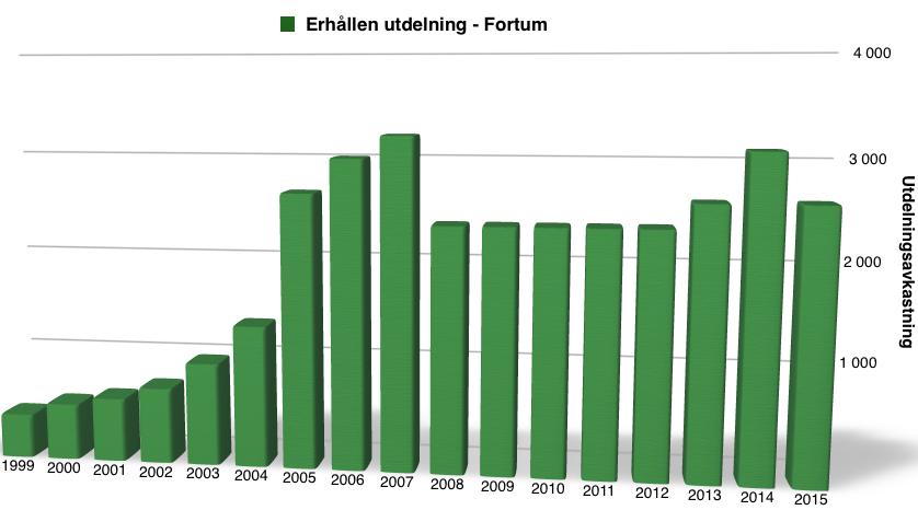 Utdelningsavkastning perioden 1999 till 2016 - Fortum