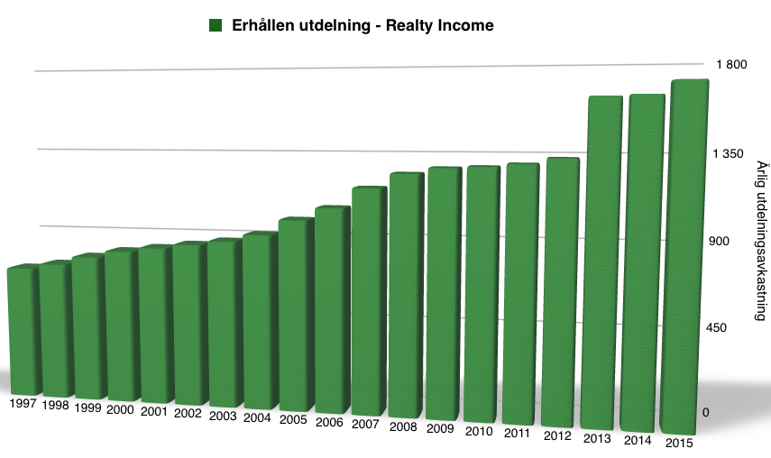 Utdelningsavkastning perioden 1997-2016 - Realty Income