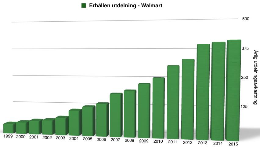 Utdelningsavkastning perioden 1999-2016 - Walmart
