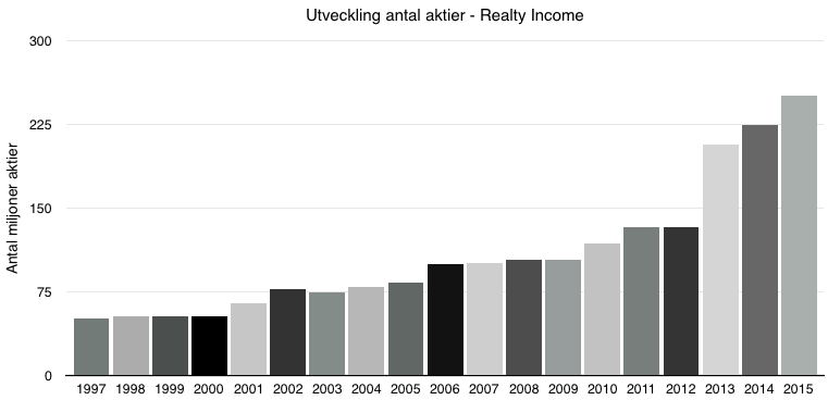 Utveckling antal aktier - Realty Income