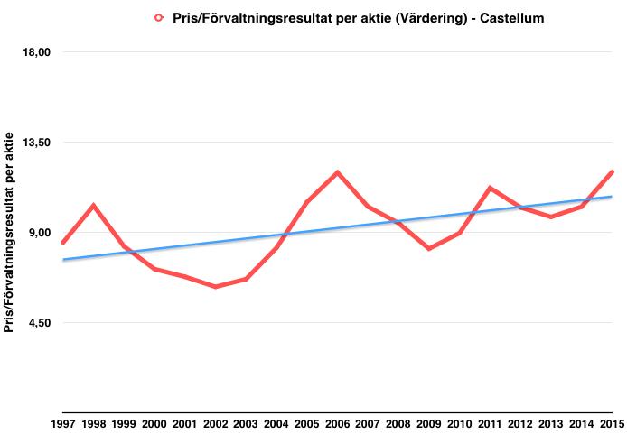 Utveckling historisk värdering (pris/förvaltningsresultat per aktie) - Castellum
