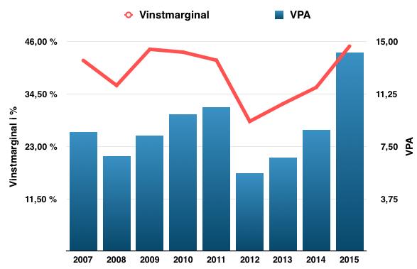 Vinstmarginalens och vinstens utveckling under perioden 2007 till 2016 - Avanza Bank