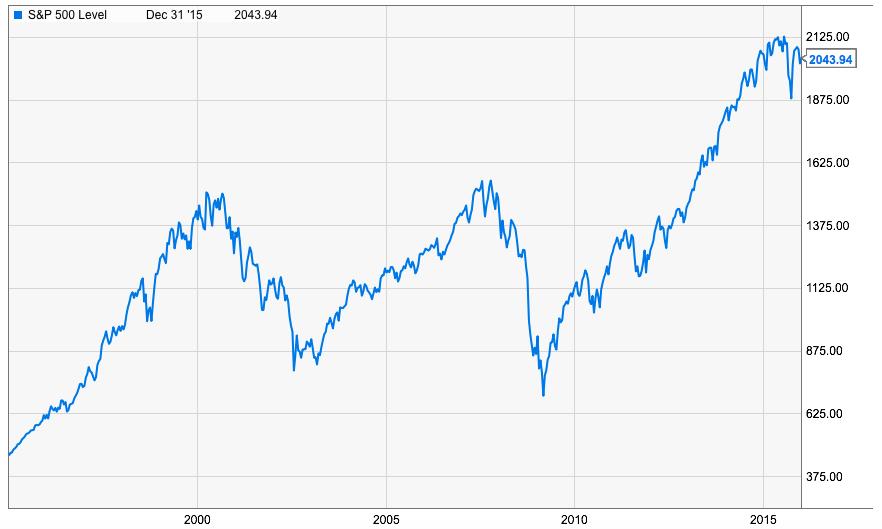 Utveckling S&P 500 under perioden 1995 till 2016