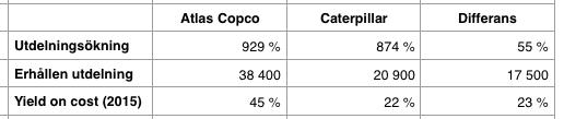 Jämförelse utdelnings- och totalavkastning efter 21 år - Atlas Copco och Caterpillar