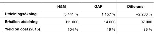 Jämförelse utdelningsavkastning efter 21 år - Hennes & Mauritz och GAP