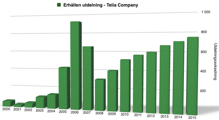 Utdelningsavkastning (inklusive återinvestering) under perioden 2000 till 2016 - Telia Company