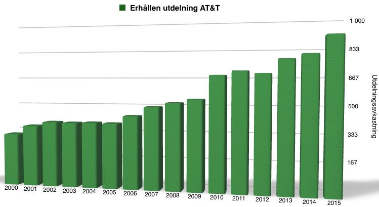 Utdelningsavkastning (inklusive återinvestering) under perioden 2000 till 2016 - AT&T