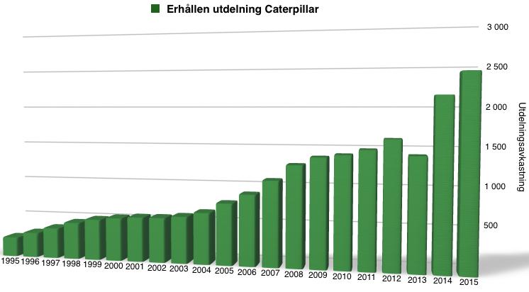 Utdelningsavkastning för Caterpillar - 1995-2016