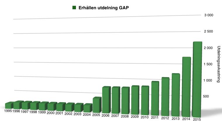 Utdelningsavkastning för GAP - 1995 till 2016