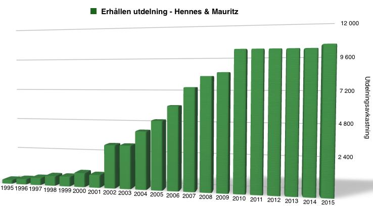Utdelningsavkastning under perioden 1995 till 2016 - Hennes & Mauritz
