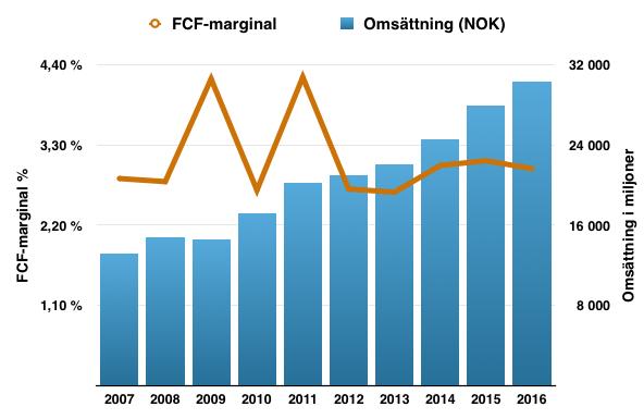FCF-marginal Atea (fritt kassaflöde/omsättning)