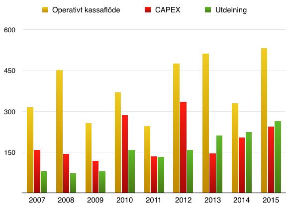 Utveckling Operativt kassaflöde, CAPEX och utdelning - Nolato