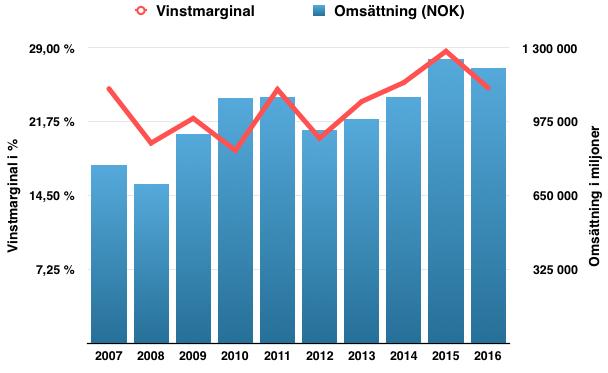 Lönsamhetsutveckling Nordnet - perioden 2007 till 2017