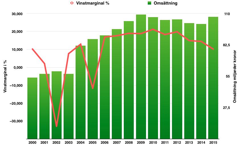 Lönsamhetsutveckling Telia Company perioden 2000 till 2016