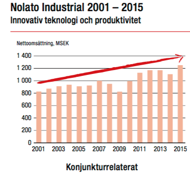Lönsamhetsutveckling perioden: 2001 till 2015 - Nolato Industrial