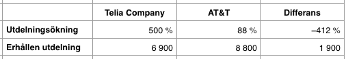 Jämförelse utdelningsavkastning efter 16 år - AT&T och Telia Company