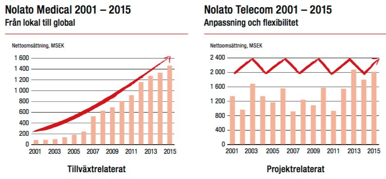 Tillväxt - Nolato Medical och Telecom 2001-2016
