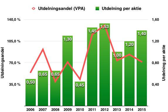 Utdelningens utveckling under perioden 2006 till 2016 - Kone