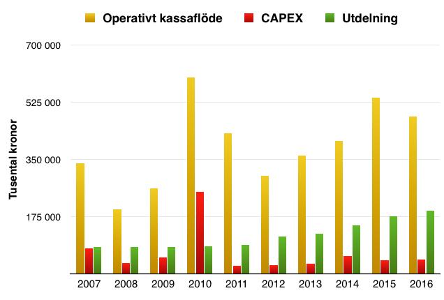 Utveckling operativt kassaflöde, CAPEX och Utdelning - Nordnet