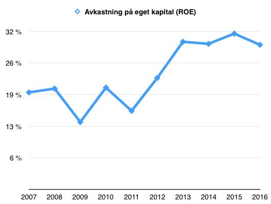Avkastning på eget kapital (ROE) Nolato under perioden 2007 till 2016