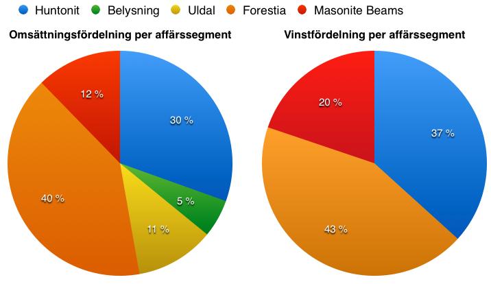Omsättnings- och vinstfördelning mellan Byggmas affärssegment efter första halvåret 2016