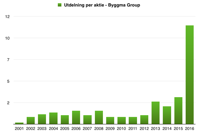 Utdelning under perioden 2001 till 2016 - Byggma Group