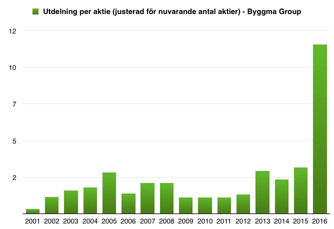 Utdelning under perioden 2001 till 2016 - Byggma Group (Justerat för nuvarande antal aktier)