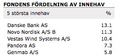 De 5 största innehaven för Nordnet Superfond Danmark